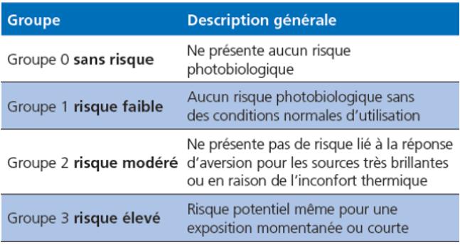 Tableau de classification des risques liés à la lumière